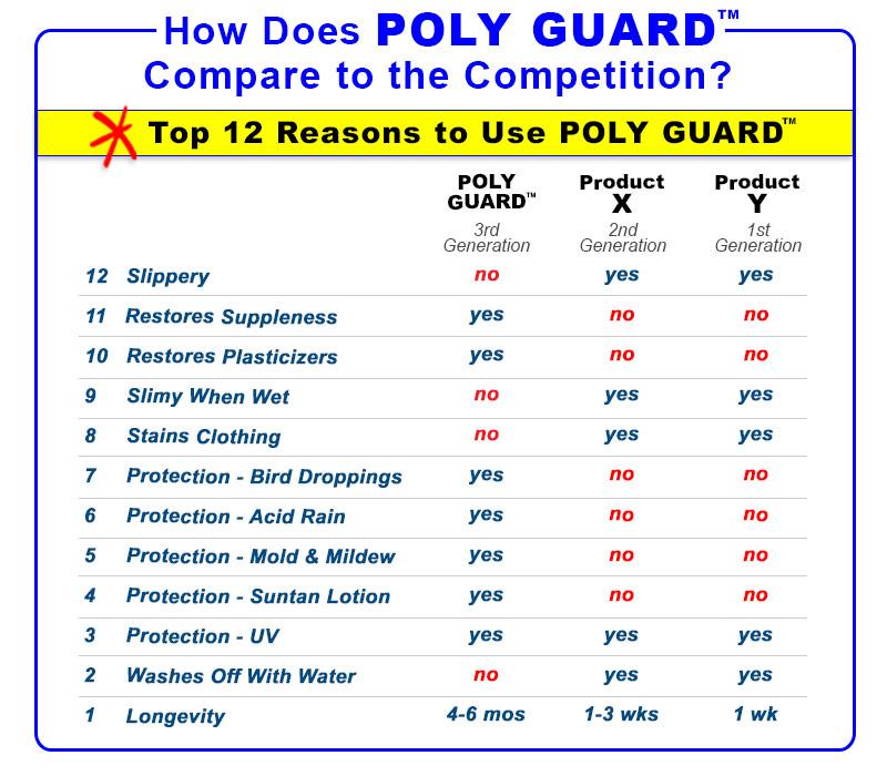 Poly Guard Comparison